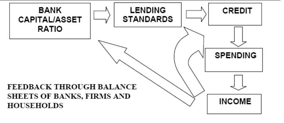 financial crisis. Figure 1: Conceptual Framework of Crisis Source : Bayoumi and Melander2008. Accepting the