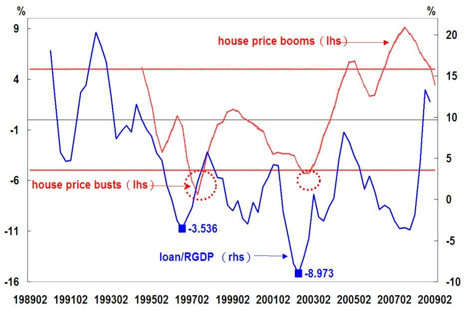 3: Loan/RGDP and Home Price Booms and Busts in Taipei,China RDGP = Real GDP Source: Ho