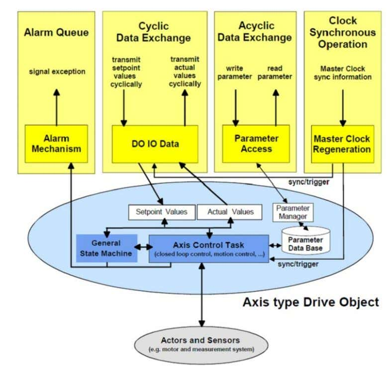 Object (DO) AKD PROFINET | 5 PROFIDRIVE over PROFINET IO The drive object contains the following