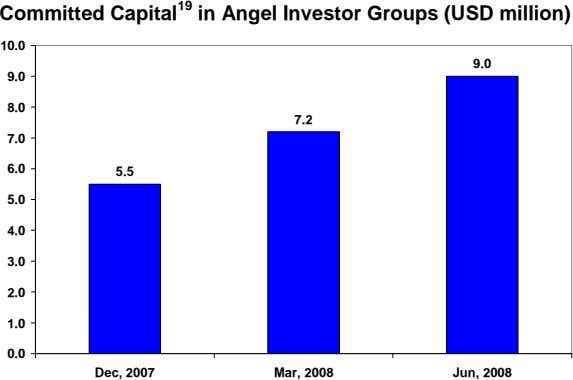 Committed Capital 19 in Angel Investor Groups (USD million) 10.0 9.0 9.0 8.0 7.2 7.0