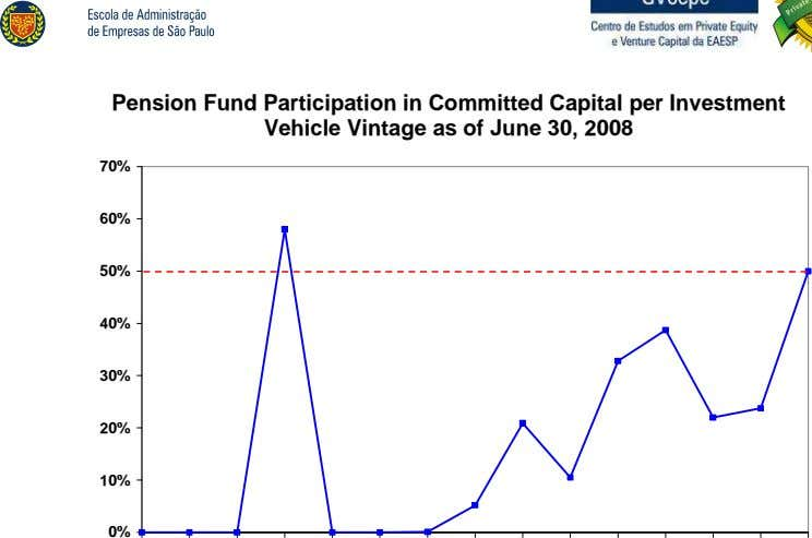 Pension Fund Participation in Committed Capital per Investment Vehicle Vintage as of June 30, 2008