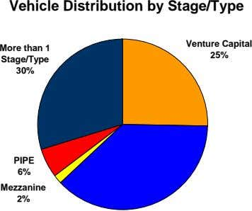 Vehicle Distribution by Stage/Type Venture Capital More than 1 Stage/Type 25% 30% PIPE 6% Mezzanine