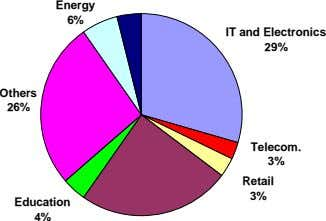 Energy 6% IT and Electronics 29% Others 26% Telecom. 3% Retail 3% Education 4%
