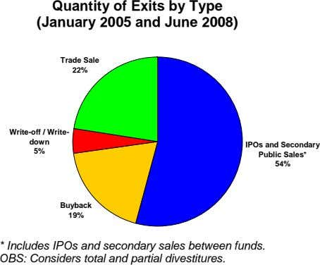 Quantity of Exits by Type (January 2005 and June 2008) Trade Sale 22% Write-off /
