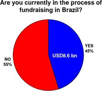 Are you currently in the process of fundraising in Brazil? YES 45% USD8.6 bn NO