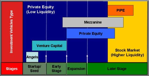 Stages and Types of Private Equity Investment Vehicles 2 In the last five years, various hedge