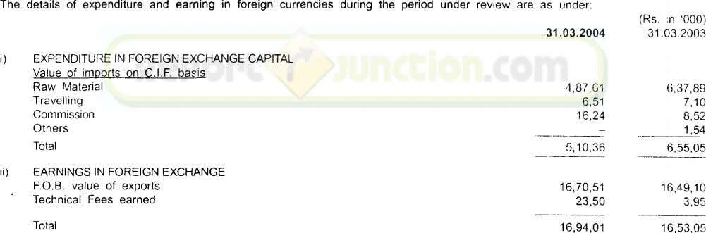 The details of expenditure and earning in foreign currencies during the period under review are as