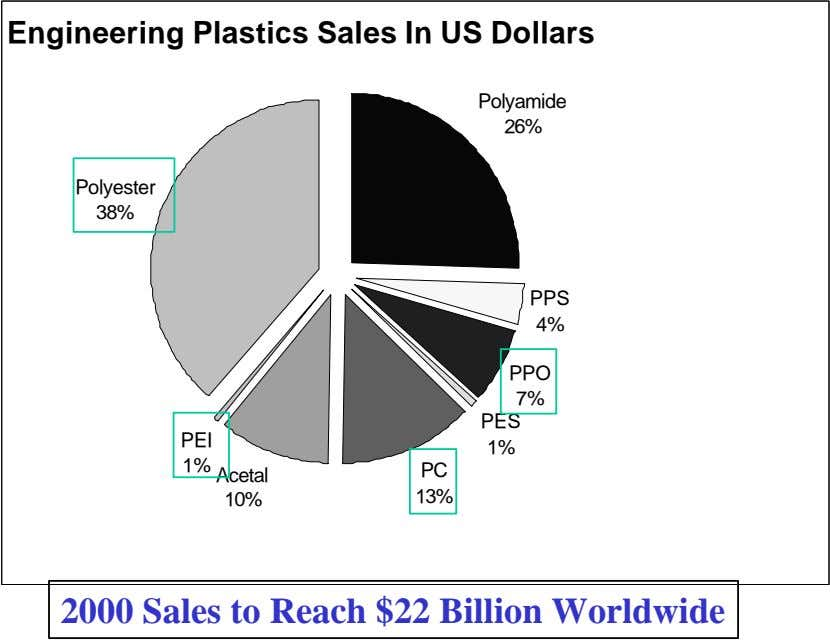 Engineering Plastics Sales In US Dollars Polyamide 26% Polyester 38% PPS 4% PPO 7% PES