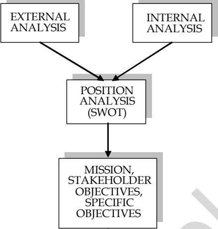 EXTERNAL INTERNAL ANALYSIS ANALYSIS POSITION ANALYSIS (SWOT) MISSION, STAKEHOLDER OBJECTIVES, SPECIFIC