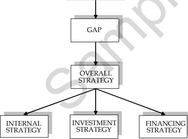 GAP OVERALL STRATEGY INTERNAL INVESTMENT FINANCING STRATEGY STRATEGY STRATEGY