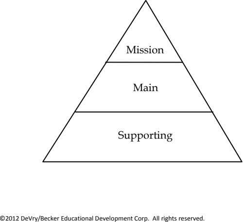 Mission Main Supporting ©2012 DeVry/Becker Educational Development Corp. All rights reserved.