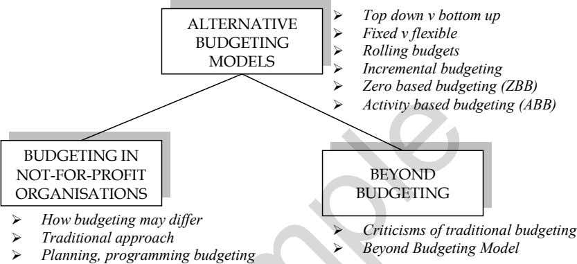 ALTERNATIVE BUDGETING MODELS Top down v bottom up Fixed v flexible Rolling budgets Incremental budgeting