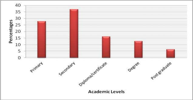 which was 36.9%, followed by primary school level at 27.8%. Figure 2 : Parents' academic level
