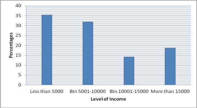 payment or delays resulting to the student being absent. Figure 3: Parents' income level DOI: