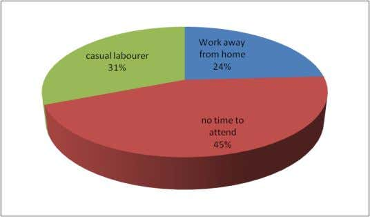 given that they were busy with their leisure and activities. Figure 5:Reasons for parents not attending
