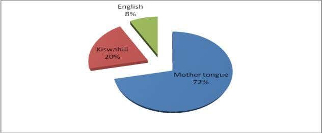 the students were meant to speak while in school (Fig. 12). Figure 12: Languages parents speak
