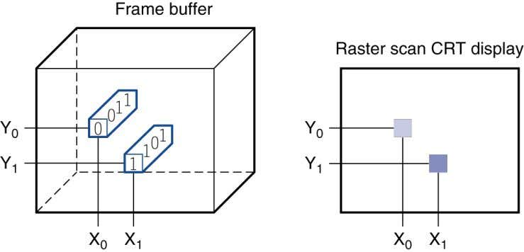 elements (pixels) !   Mirrors content of frame buffer memory Chapter 1 — Computer Abstractions and