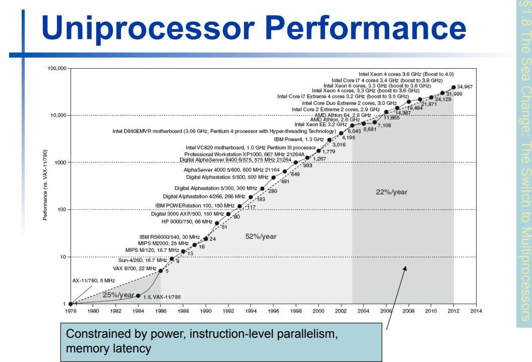 §1.8 The Sea Change: The Switch to Multiprocessors Uniprocessor Performance Constrained by power, instruction-level