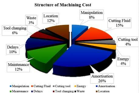 Fig 1: Structure of machining cost by percentage So the productivity can be increased by