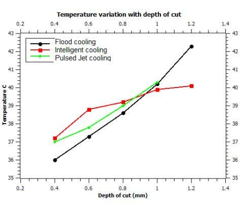 due to high depth of cut or other machining conditions. Fig. 7: Variation of temperature for