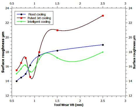 & 19 µm for flood and pulsed jet cooling respectively. Fig. 8: Surface roughness trend due