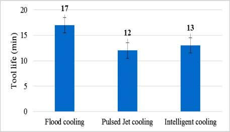 jet cooling, intelligent coolant flow offers more tool life. Fig. 9: Different tool life measured in