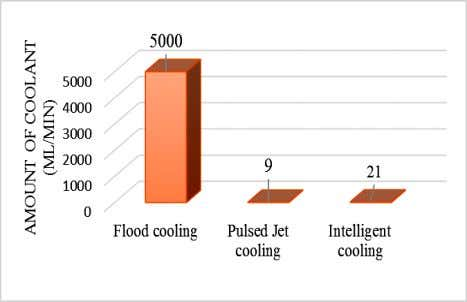 method facilitates us to demonstrate the better phenomena. Fig. 10: amount of coolant applied for various