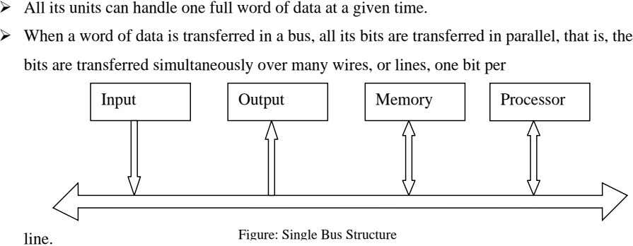 All its units can handle one full word of data at a given time. When