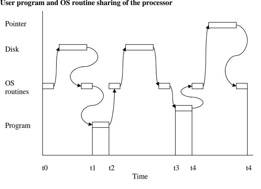 User program and OS routine sharing of the processor Pointer Disk OS routines Program t0