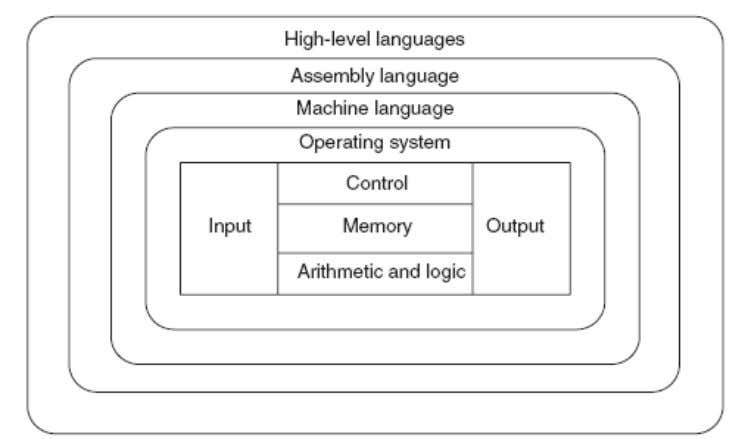 Figure: Hardware and software components. Definition: S oftware is a collection of program written to