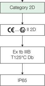 Category 2D II 2D Ex tb IIIB T125°C Db IP65