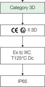 Category 3D II 3D Ex tc IIIC T125°C Dc IP65