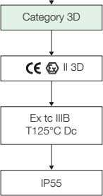 Category 3D II 3D Ex tc IIIB T125°C Dc IP55