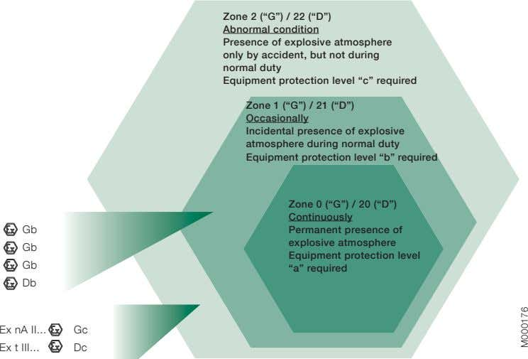 "Zone 2 (""G"") / 22 (""D"") Abnormal condition Presence of explosive atmosphere only by accident,"