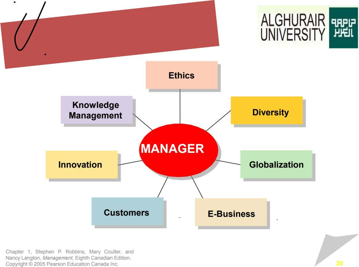 Ethics Knowledge Diversity Management MANAGER Innovation Globalization Customers E-Business Chapter 1, Stephen P. Robbins, Mary Coulter,