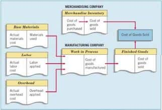 Inventory Cost Flow Illustration Illustration 8 8 - - 2 2 Chapter 8-8 LO LO 1