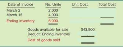 The cost of the total quantity sold or issued during the month comes from the
