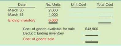 Periodic Method Illustration Illustration 8 8 - - 15 15 Determine cost of ending inventory by