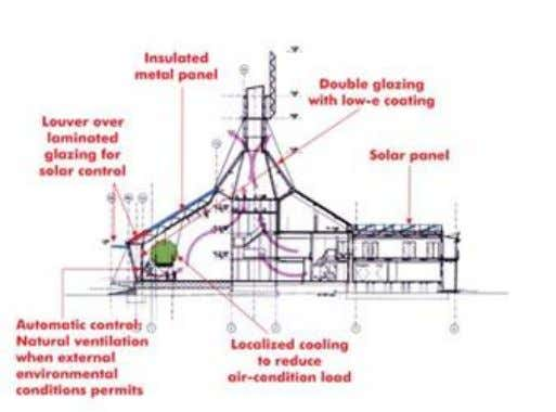 can be adjusted so that natural ventilation can be used. (Source: This web page has hyperlinks