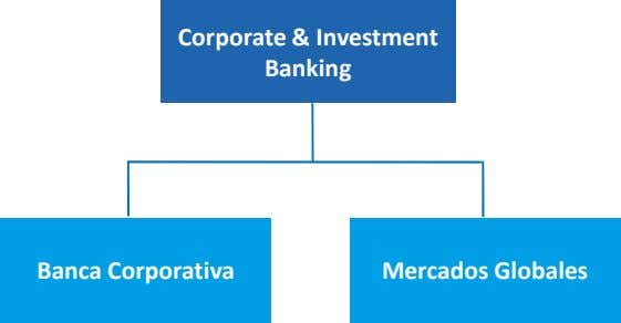 Corporate & Investment Banking Banca Corporativa Mercados Globales