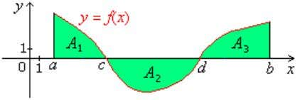 A. Area Of The Plane Region 1. Areas Between A Curve And The x -Axis A
