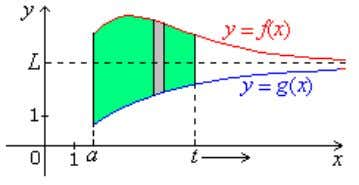 Fig. 3.1 Area of unbounded region is limit of area of bounded region: Example 3.1 Calculate