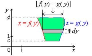 Fig. 4.1 Integration Along The y - below the horizontal line y = d , we