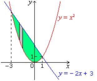 2. Compute the area between y = x and y = – 2 x + 3.