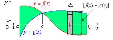 Fig. 2.5 Total area A is infinite sum or definite integral of elements dA = |