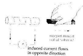 ) is reversed when the magnet is moved out of the solenoid. 6. The magnitude of