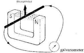 lines are cut by the wire, induced current is produced. 2. The direction of induced current