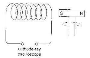 magnet is rotated on a sh aft near to a coil as shown below A cathode-ray
