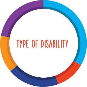 Type of disability