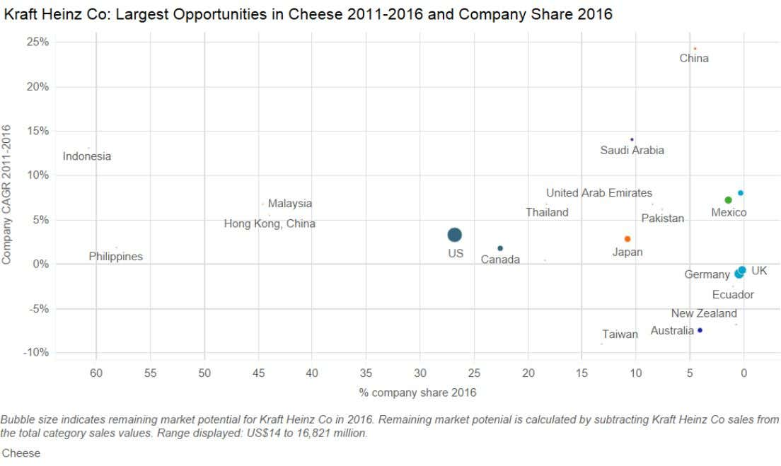 although Kraft Heinz already dominates in cheese. © Euromonitor International PACKAGED FOOD: KRAFT HEINZ CO